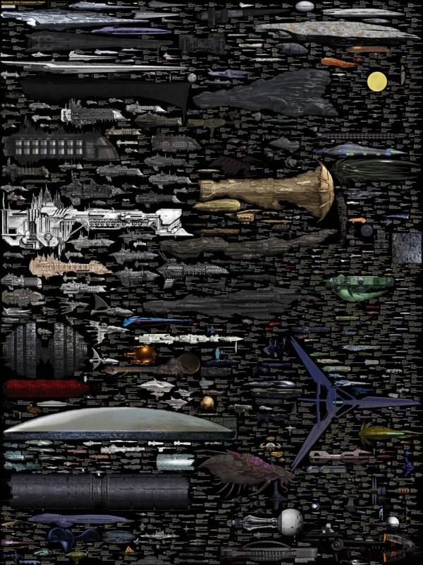 Ship Sizes Across the Universe(s)