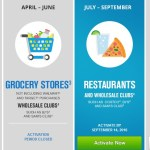 Chase Freedom Warehouse Clubs
