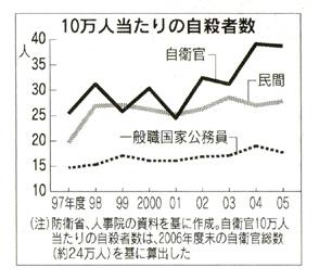 10万人あたりの自殺者数(「日経」2008年4月16日付夕刊)