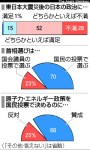 「朝日新聞」2011年12月26日付世論調査