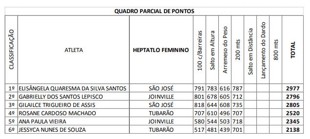 Quadro parcial de pontos heptatlo feminino