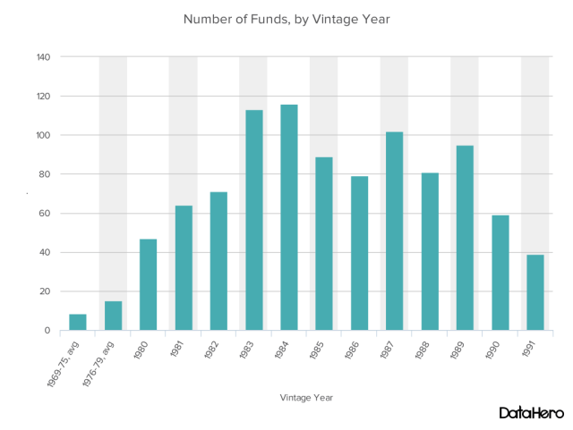 DataHero Number of Funds, by Vintage Year