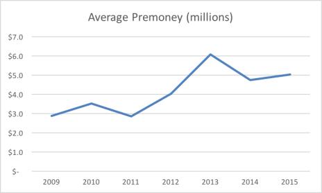 neu average premoney