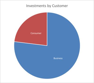 neu company customers