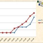 USJも値上げ チケット料金の推移をディズニーと徹底比較!