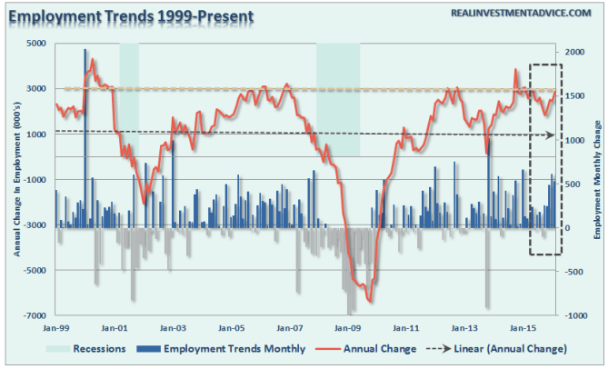Employment-Trends-031516