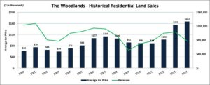 The Woodlands sold $168 million of land in 2014.
