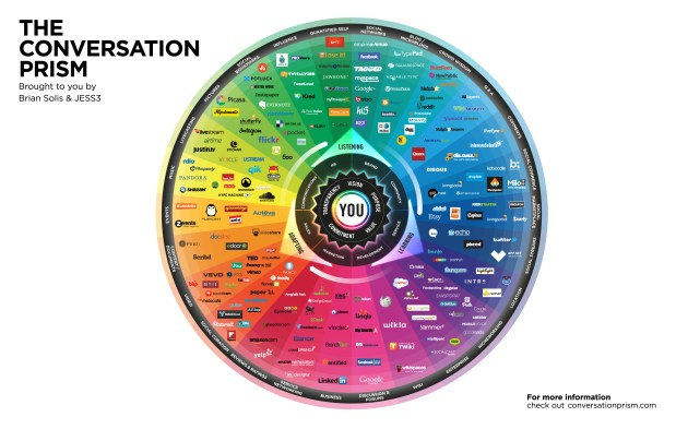 Social Media Conversation Prism, version 4.0 by Brian Solis and Jess3