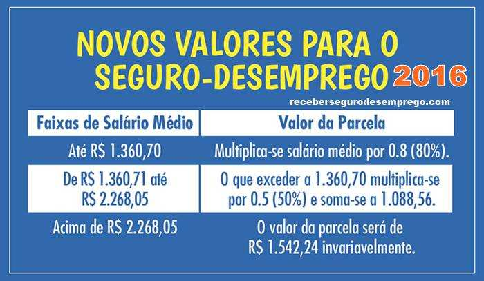 TABELA SEGURO DESEMPREGO 2016: NOVOS VALORES