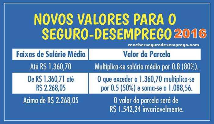 TABELA SEGURO DESEMPREGO 2016: NOVOS VALORES