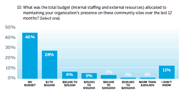 it spending and staffing benchmarks pdf