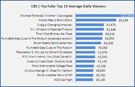 Cbs-Youtube Top-15-Avg-Daily-Viewers 20061128