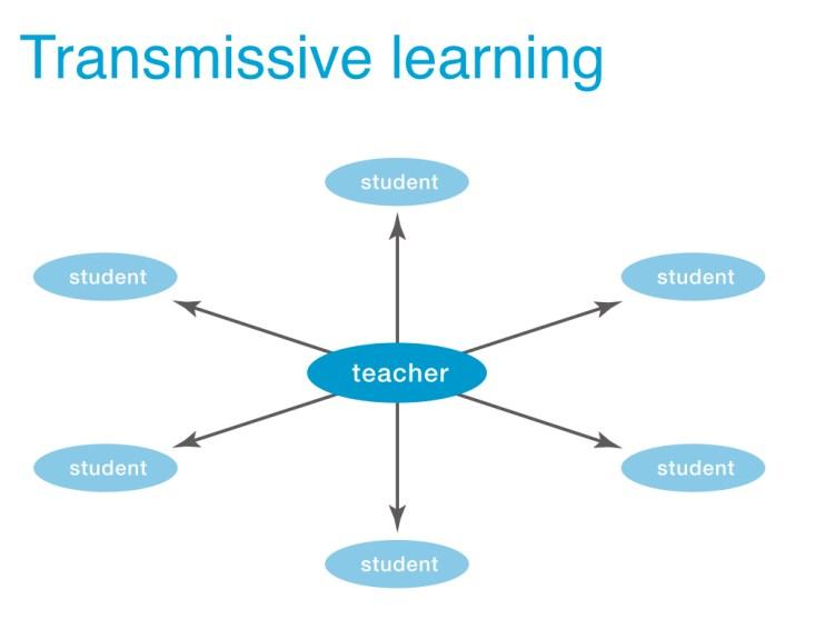 Transmissive learning