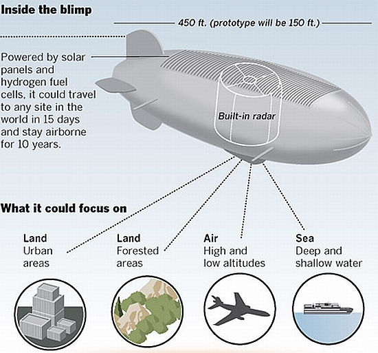 Updated: Air Force Developing Solar Powered, Hydrogen Fuel-Cell Blimp