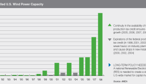 awea-wind-capacity-graph