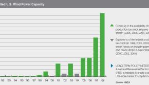 awea-wind-capacity-graph