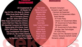 monsanto-employees-government-revolving-door