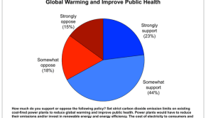 Yale_poll_on_emissions