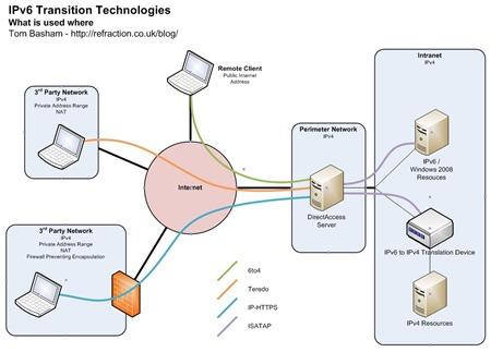 IPv6 Transition Technologies
