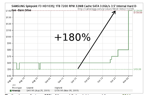 NewEgg SpinPoint price chart
