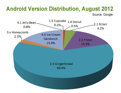 Pie chart showing Android version distribution as of August 2012