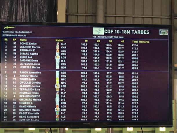tableau résultats Zoé Ch de France 2018