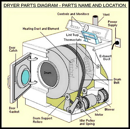 A common noise to hear is a loud squeaky noise from inside the engine while running 2