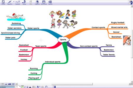 sports mind map