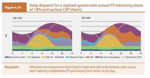 IEA high solar mix