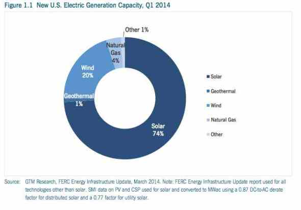 us solar share