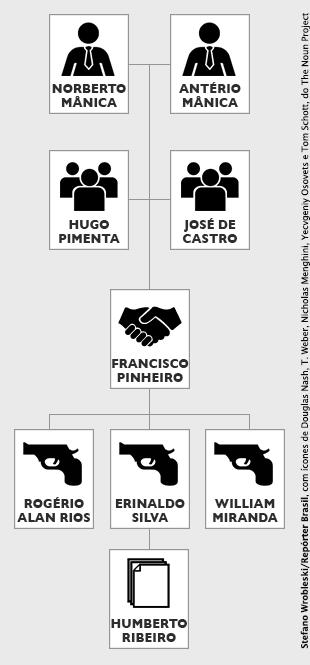 Infográfico com as relações entre os acusados da Chacina de Unaí (Por Stefano Wrobleski)