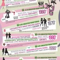100 years of womens fashion