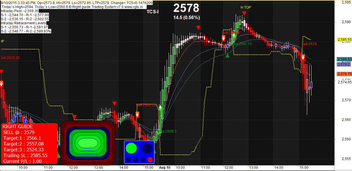 Performance Of The Day 5 min Time Frame 10/08/2015 | Right