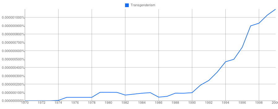 Usage in English millions of reviewed print material, google Ngram: Click To Enlarge