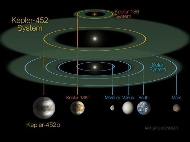 This size and scale of the Kepler-452 system compared alongside the Kepler-186 system and