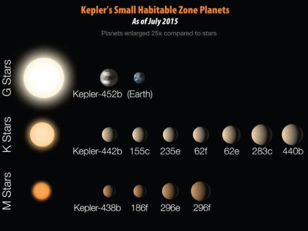 Twelve Exoplanet discoveries from Kepler that are less than twice the size of Earth and r