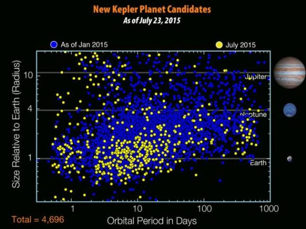 There are 4,696 planet candidates now known with the release of the seventh Kepler planet