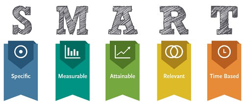 Tips on Using the S.M.A.R.T. Method to Define Career Goals ...