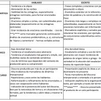 La oralización de textos digitales: usos no normativos en conversaciones instantáneas por escrito