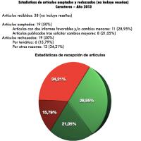 Informe sobre la difusión de la revista (2013)