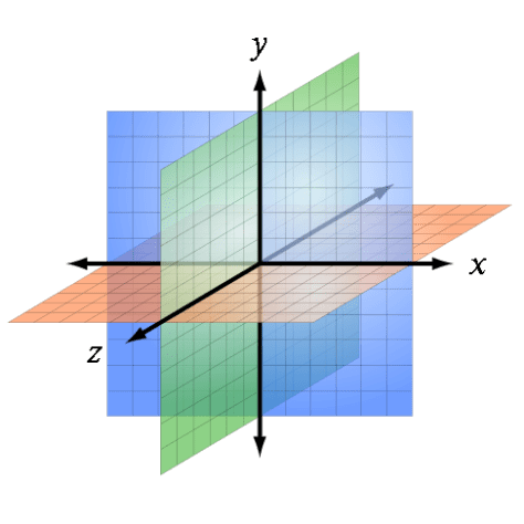 Ilustración 2: ejes cartesianos. Wikimedia, <https://commons.wikimedia.org/wiki/File:Ejes_cartesianos_7.jpg> (05-04-2012)