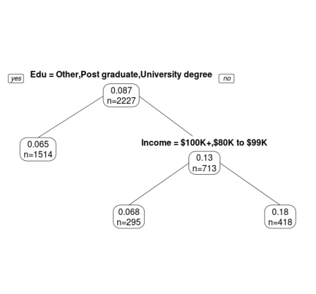 Education and Income Tree