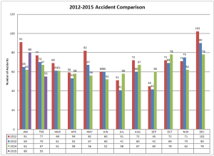 2012-2015 Accident Comparison