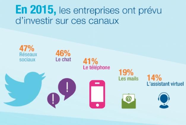 la moitié des entreprises vont investir dans les réseaux sociaux !