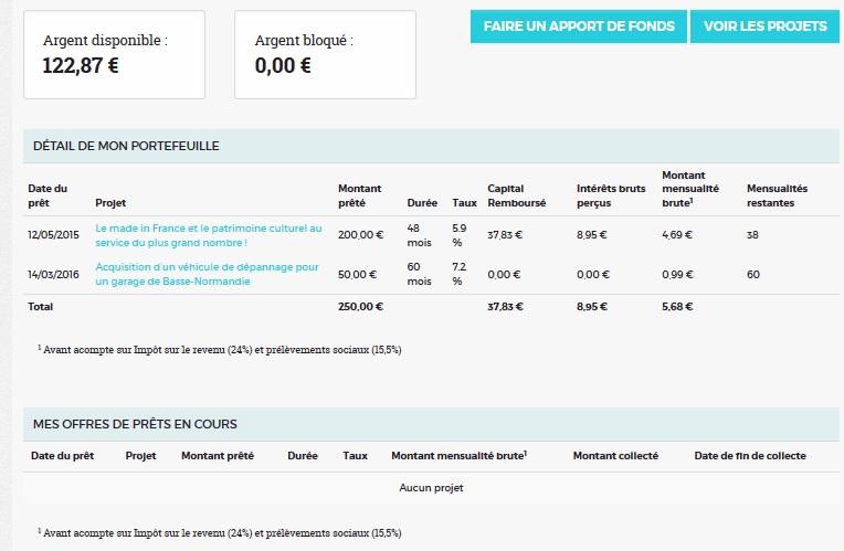 credit.fr crowdfunding investment 16 portfolio investment