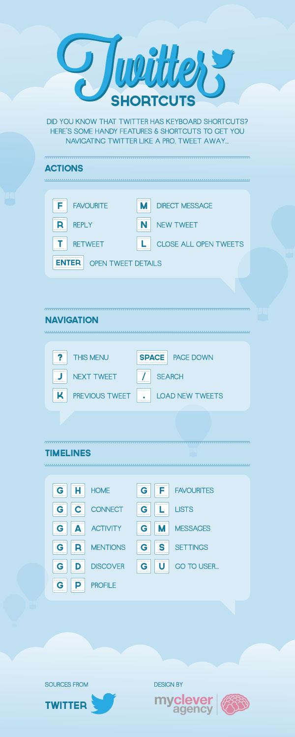 twitter-keyboard-shortcuts