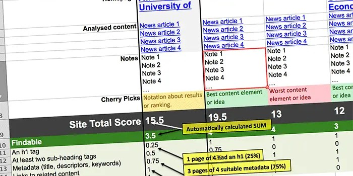 Analyse and score content types across competitors.
