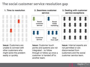 The social customer service resolution gap