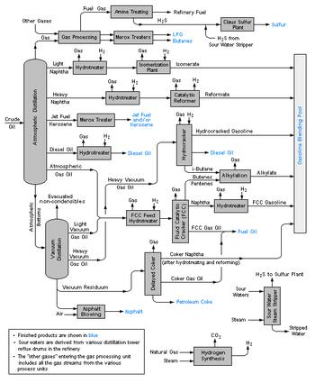 A schematic flow diagram of a typical petroleu...