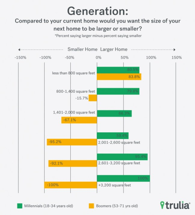HomeSize_Trulia_Chart_1